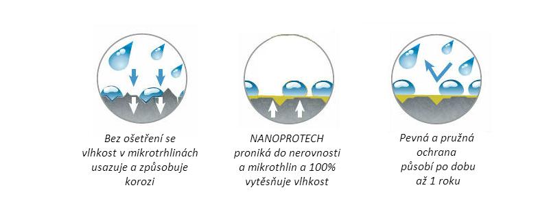 Nanoprotech_princip_fungovani__